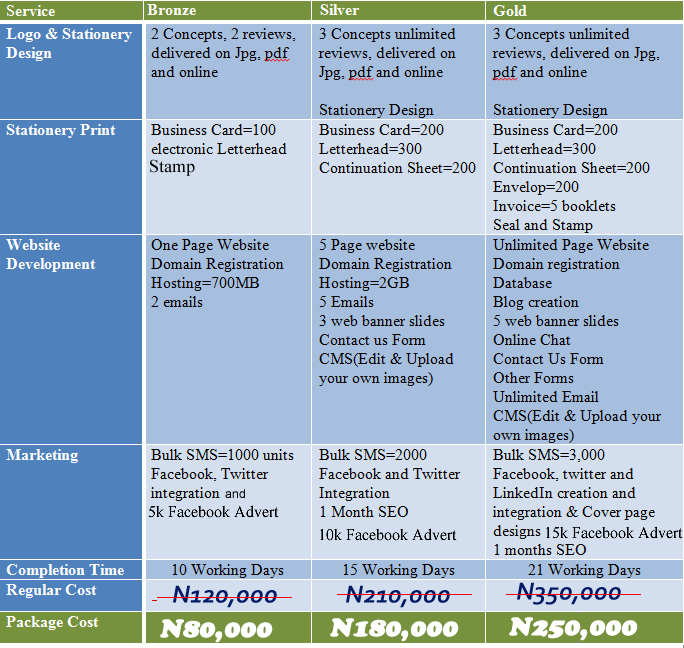 Pricing for Start up Package in Naira